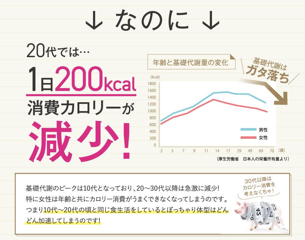 20代では…1日200kcal消費カロリーが減少!